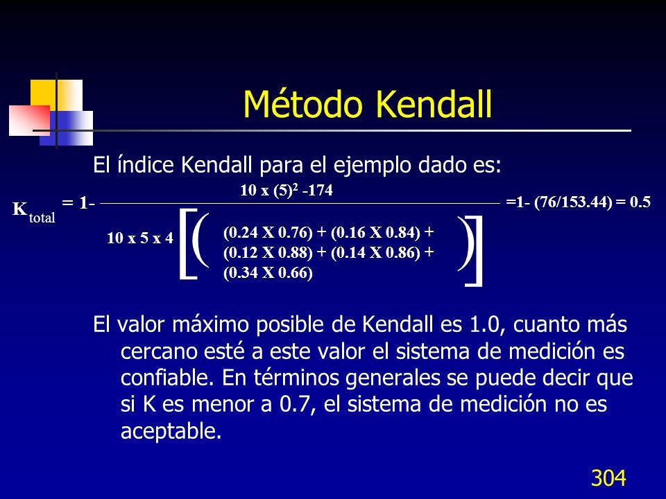 [ ] ( ) Método Kendall El índice Kendall para el ejemplo dado es: